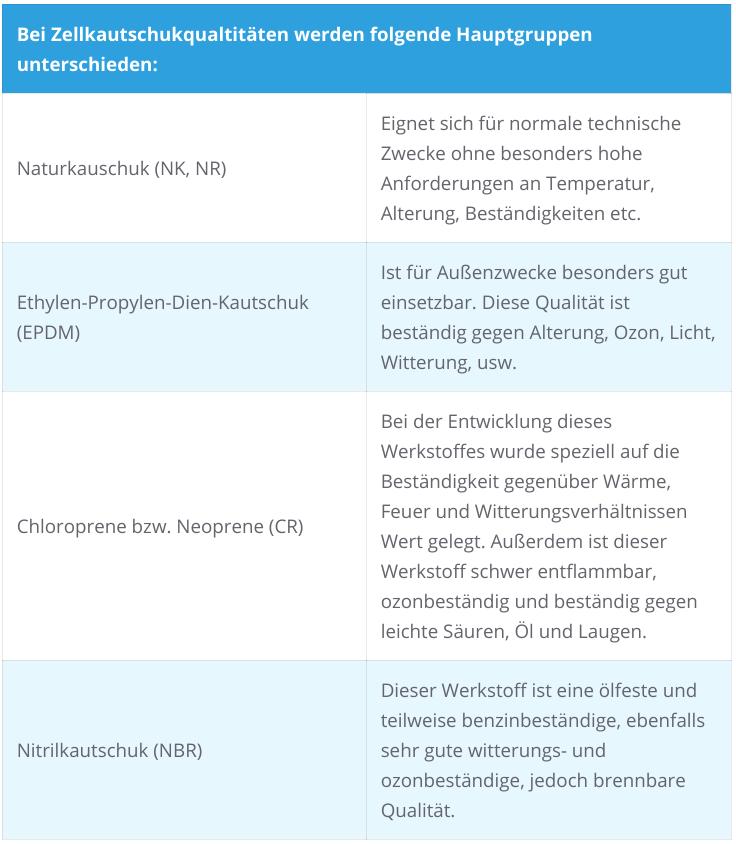 0,5 kg KDH Spanplattenschrauben Gelb PZ Schrauben Holzschrauben Senkkopf